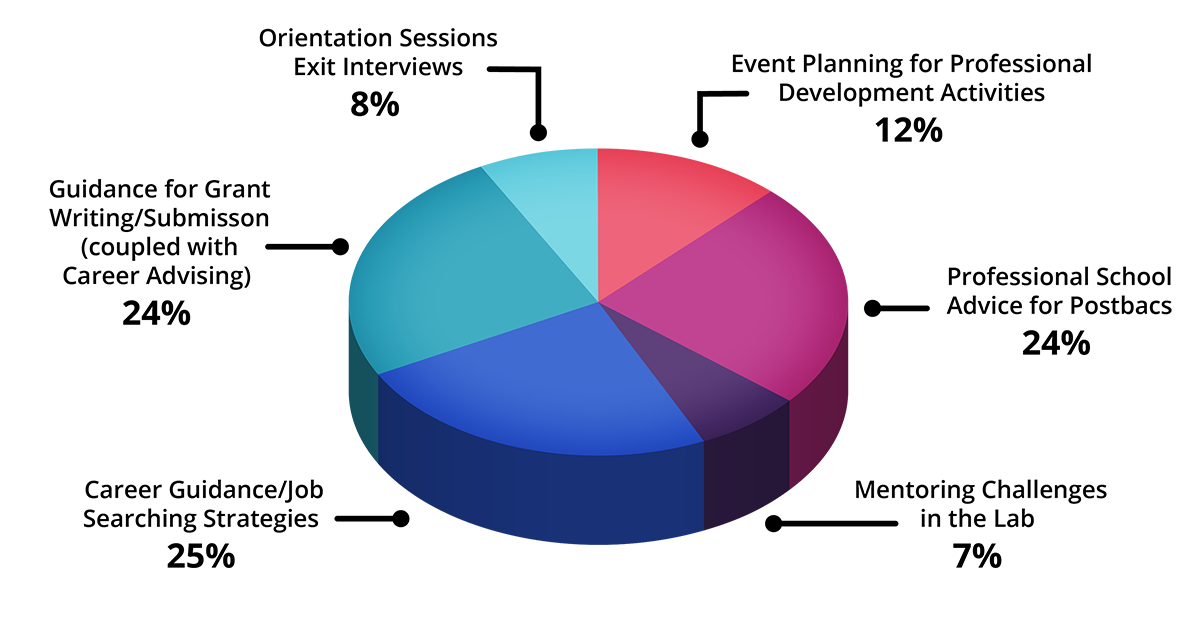 Pie chart showing breakdown of appointment topics in the NICHD Office of Education, with text transcribed below