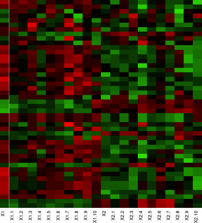 Heat map with red-green color palette